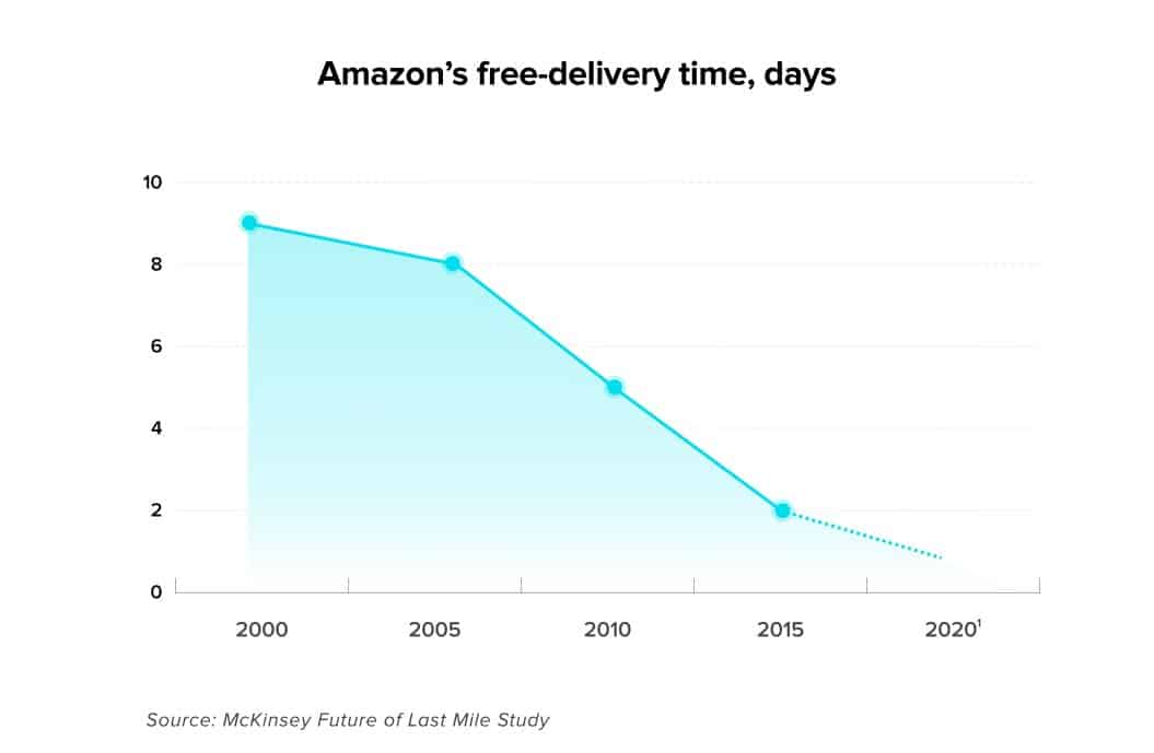 Amazon's delivery time has decreased from 7-8 days to same-day or even one-day deliveries